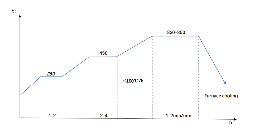 EN24 steel Annealing diagram