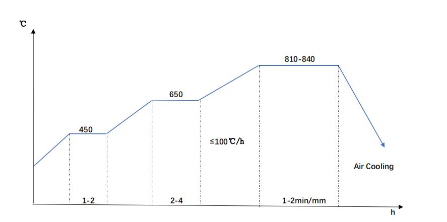 EN9 steel normalizing diagram